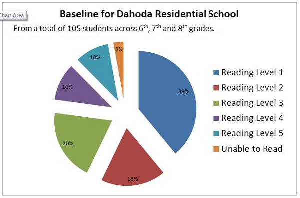 With Reading Level 1 being the lowest and 5 being the highest, this is a quick representation of the distribution of students across the 5 reading levels. We're hoping ot get all our students up to Reading level 5.