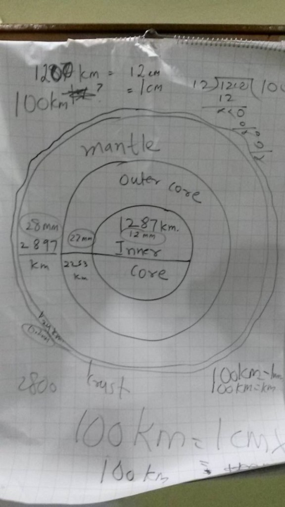 The layers and the scale to be used for the activity. This kept the students busy much longer than expected!